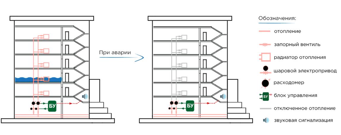 Система защиты от протечек отопления — схема работы